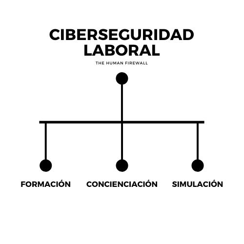ciberseguridad laboral